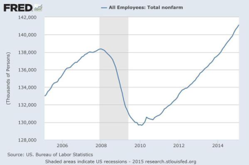 FRED Employment Data