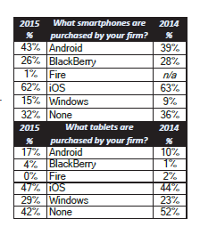 Smartphone & Tablet Purchases by OS