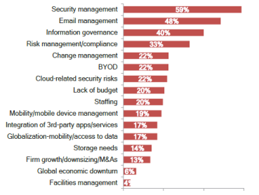 Biggest Issue or Challenge - Security Tops for the First Time