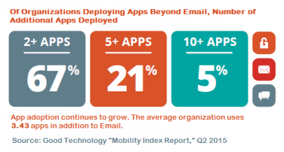 Good Technology Apps Beyond Email Q2 2015