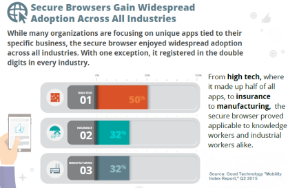 Good Technology Secure Browsers Gain Wide Adoption