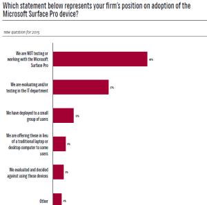 ILTA 2015 Tech Survey Firm's Position on Surface Pro