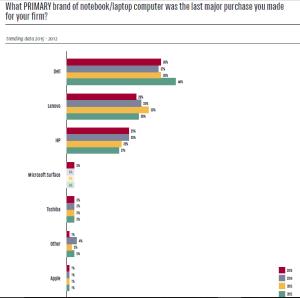 ILTA 2015 Tech Survey Laptop 2