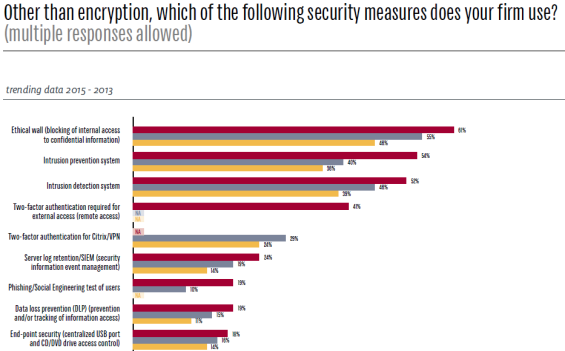ILTA 2015 Tech Survey Other Than Encryption Two-factor