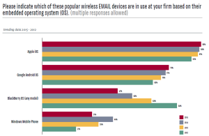 ILTA 2015 Tech Survey Wireless Email Based on OS Mobile