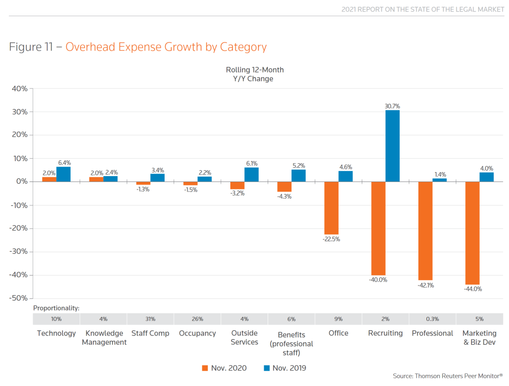 Graph Overhead Expense Growth